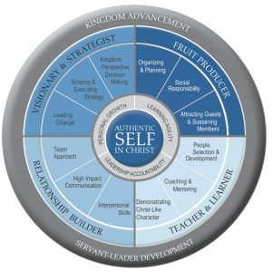 Christian Competency Model